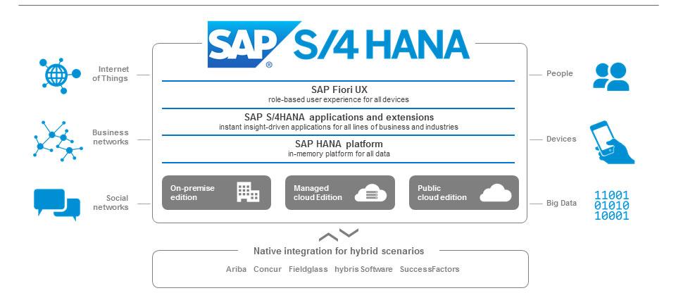 Sap S 4 Hana Infocus Technologies Pvt Ltd