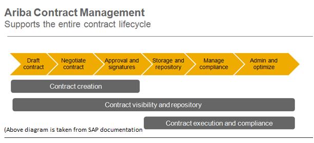 SAP SRM – Infocus Technologies Pvt Ltd