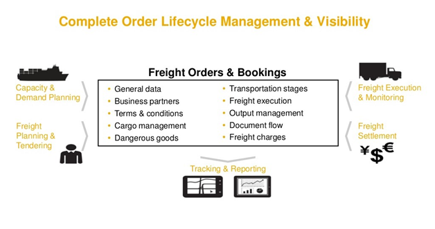 Transportation & Logistics – Infocus Technologies Pvt Ltd