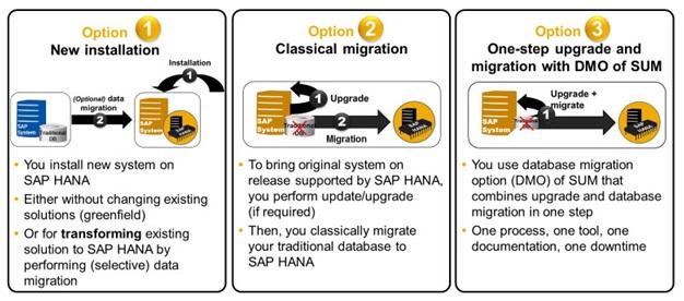 SAP Upgrade and Migration – Infocus Technologies Pvt Ltd